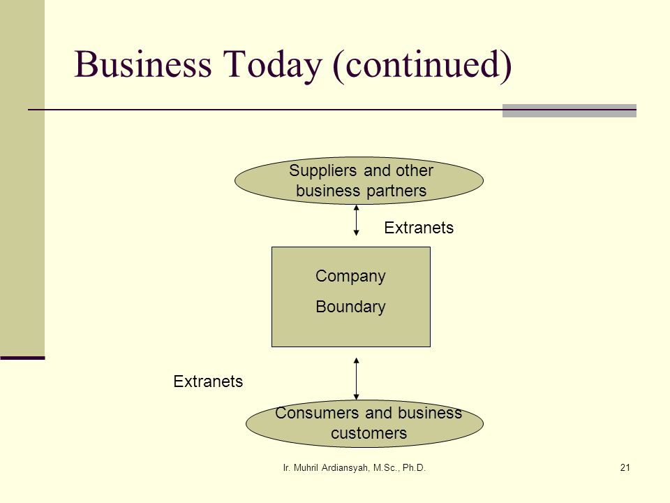 Business Today (continued)