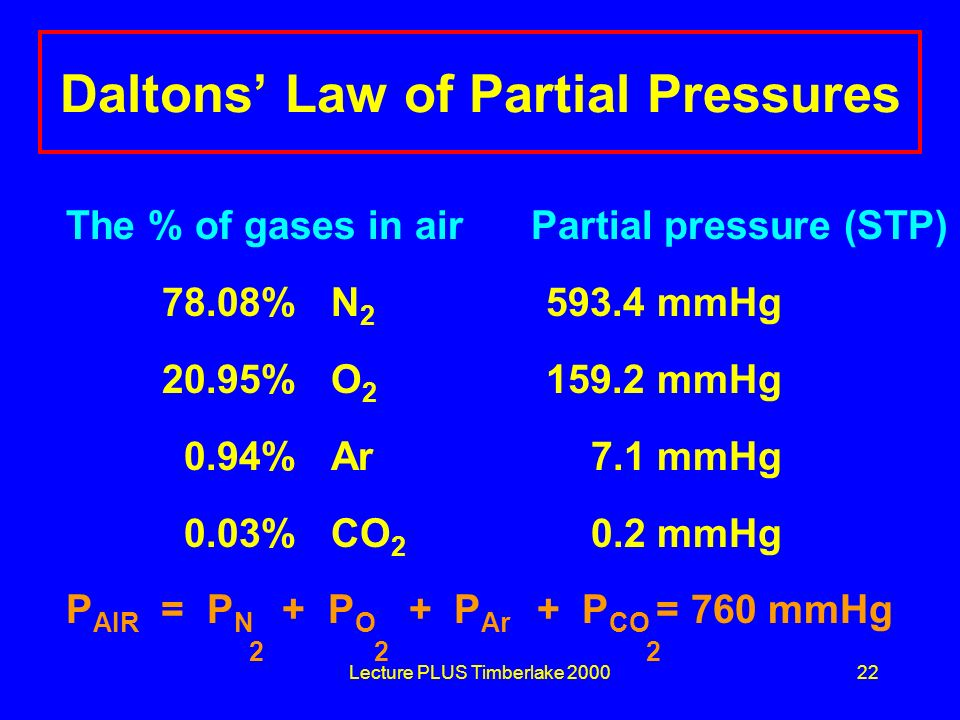 Daltons' Law of Partial Pressures