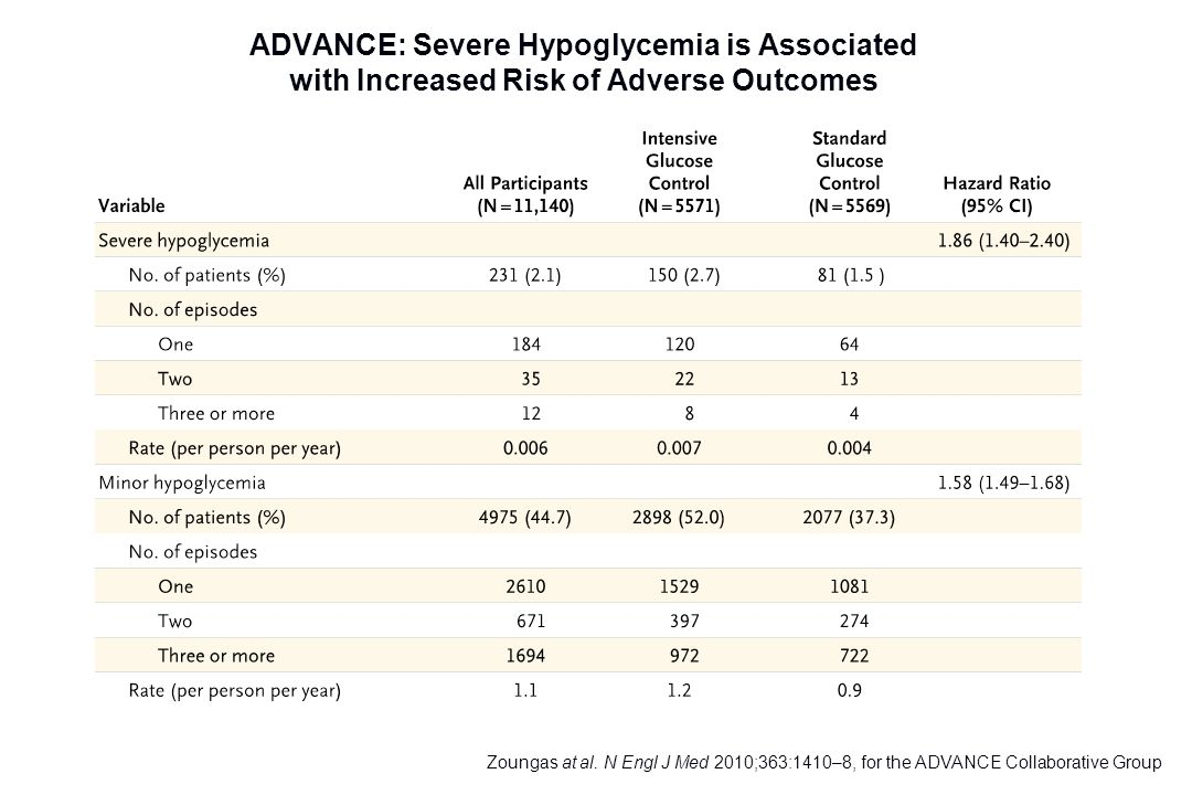 ADVANCE: Severe Hypoglycemia is Associated with Increased Risk of Adverse Outcomes