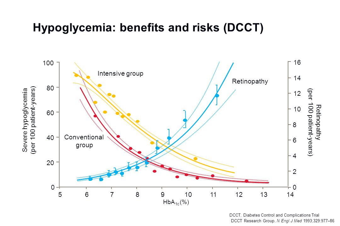 Hypoglycemia: benefits and risks (DCCT)