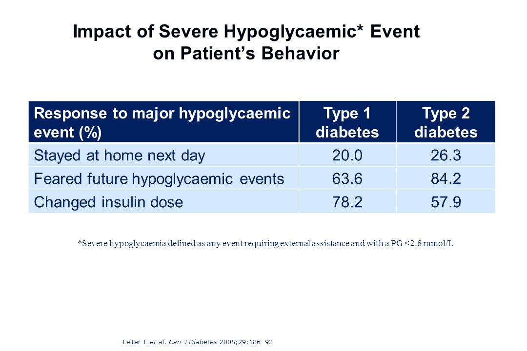 Impact of Severe Hypoglycaemic* Event on Patient's Behavior