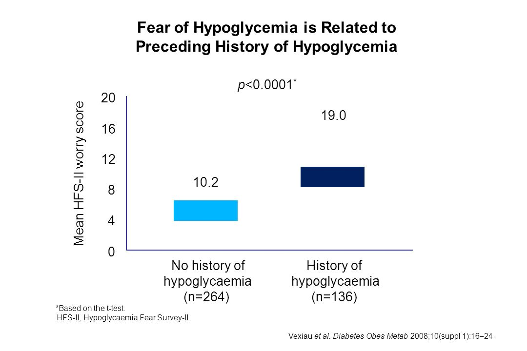 Fear of Hypoglycemia is Related to Preceding History of Hypoglycemia