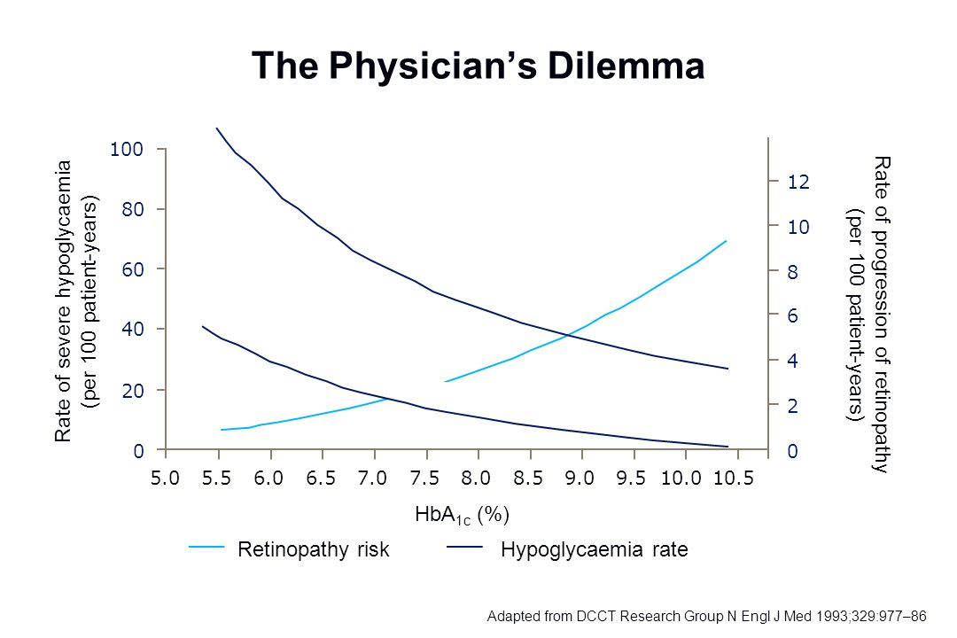 The Physician's Dilemma