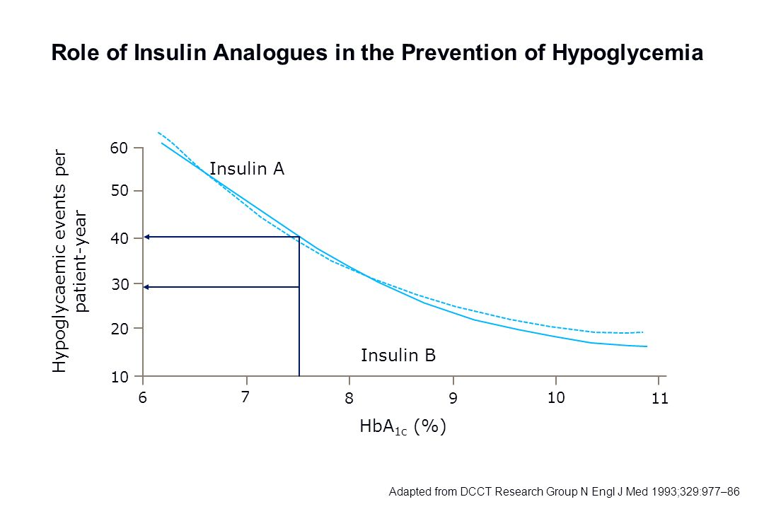 Role of Insulin Analogues in the Prevention of Hypoglycemia