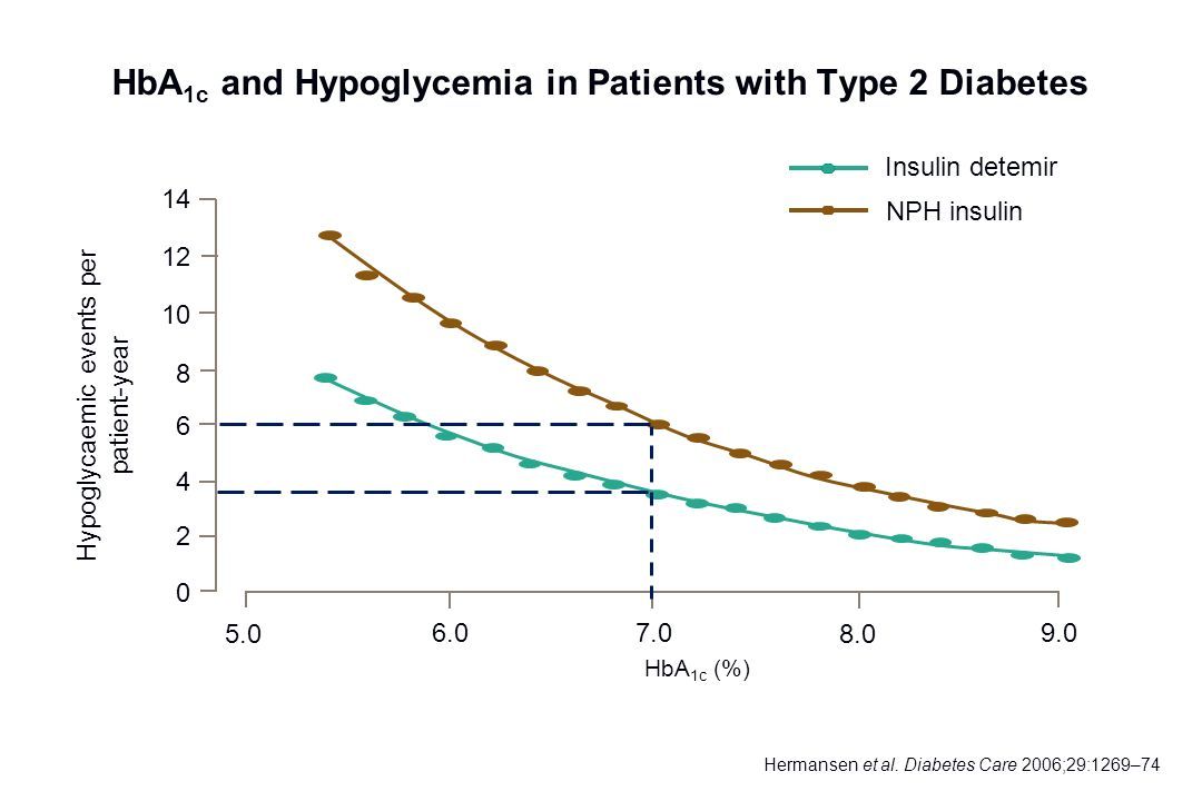HbA1c and Hypoglycemia in Patients with Type 2 Diabetes