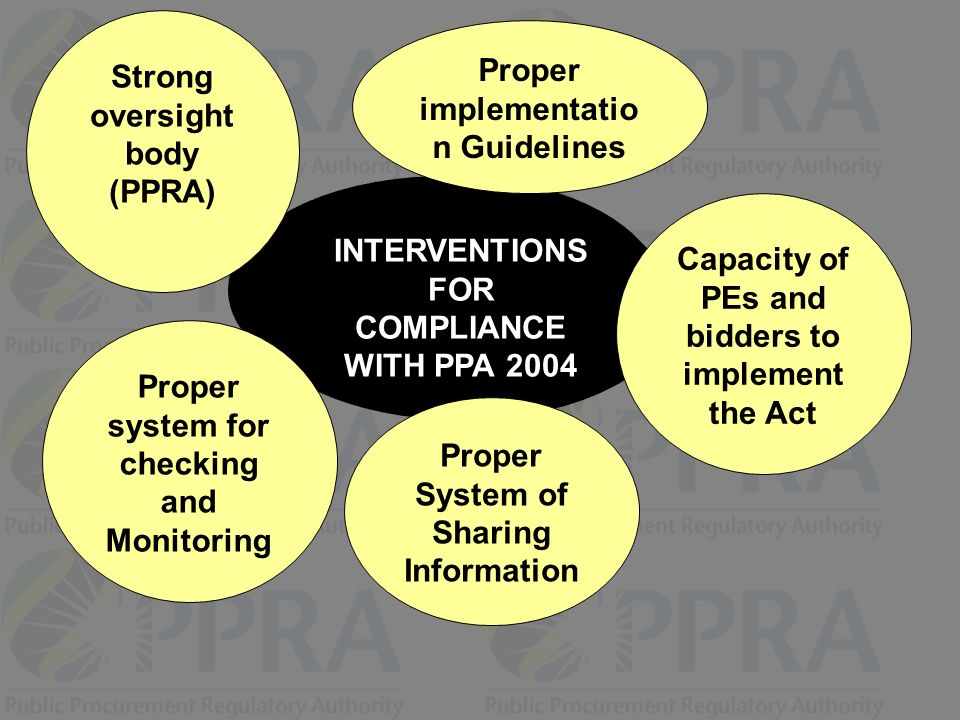 Strong oversight body (PPRA) Proper implementation Guidelines