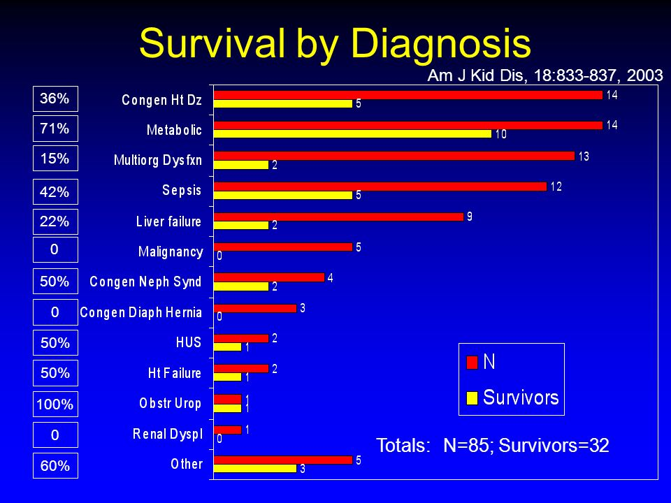 Survival by Diagnosis Totals: N=85; Survivors=32