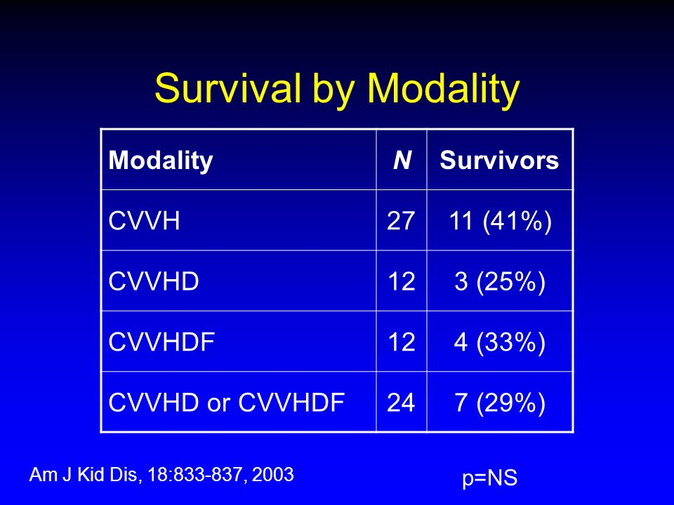 Survival by Modality Modality N Survivors CVVH 27 11 (41%) CVVHD 12