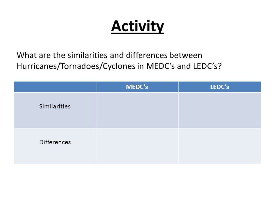Activity What are the similarities and differences between Hurricanes/Tornadoes/Cyclones in MEDC's and LEDC's