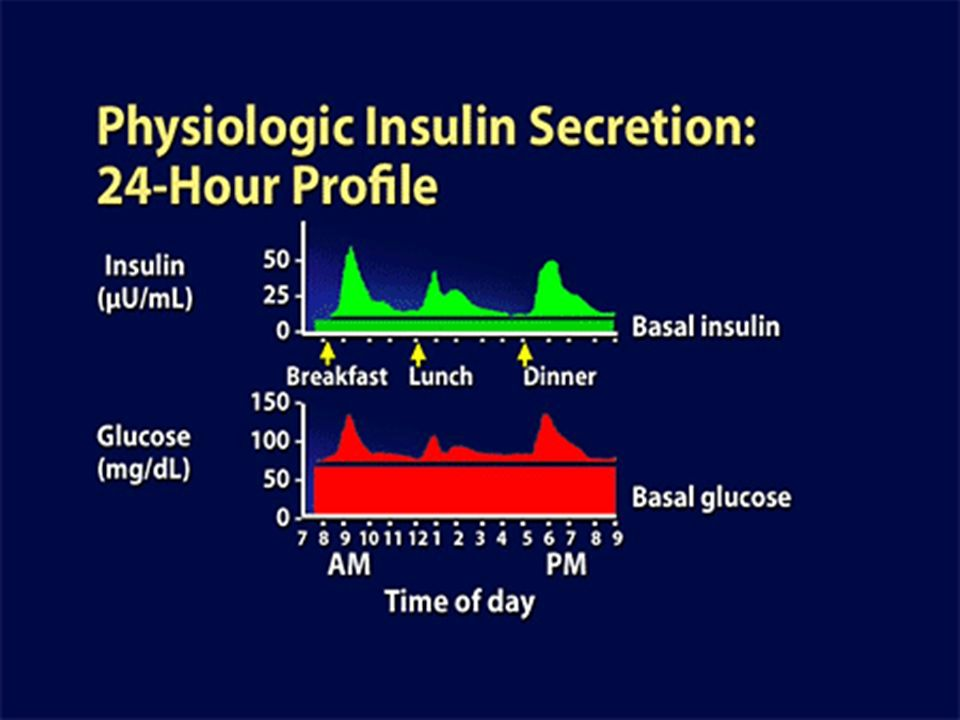 When we wake up in the morning, our glucose level is not 0; there is continual basal glucose production by the liver overnight without a need to eat anything during the night.