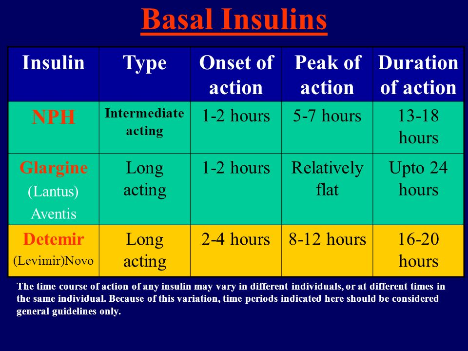 Basal Insulins Insulin Type Onset of action Peak of action