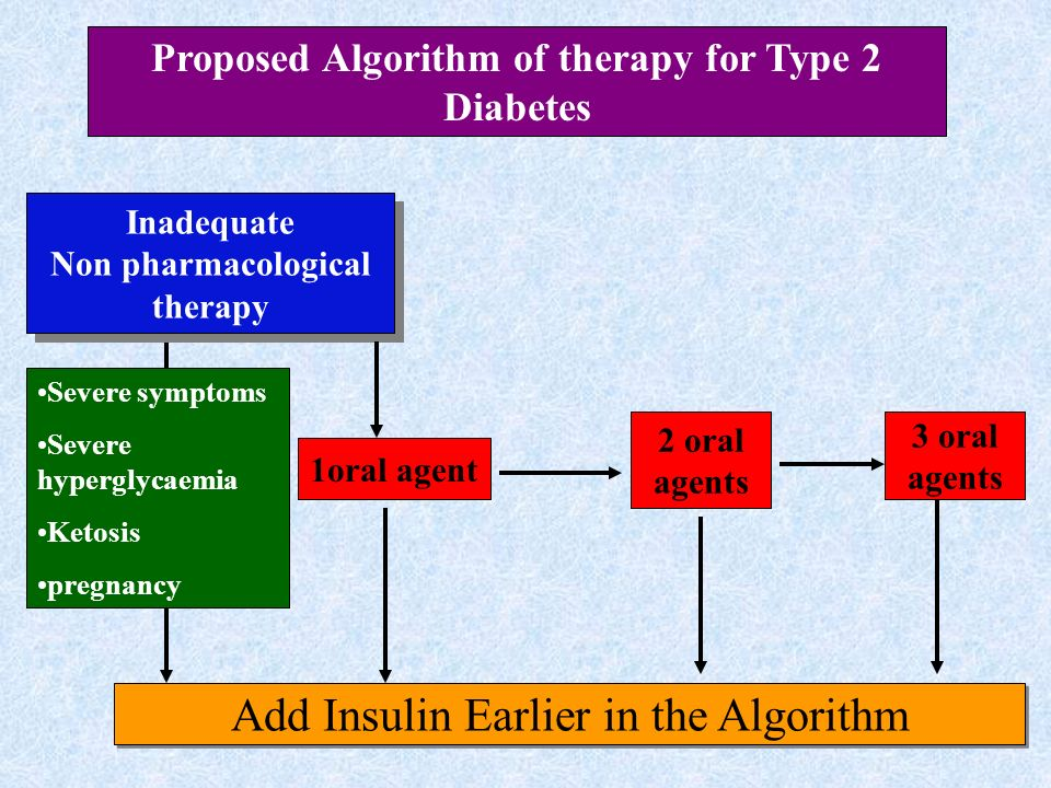 Proposed Algorithm of therapy for Type 2 Diabetes
