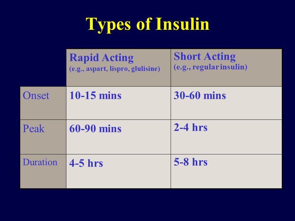 Types of Insulin Rapid Acting (e.g., aspart, lispro, glulisine)