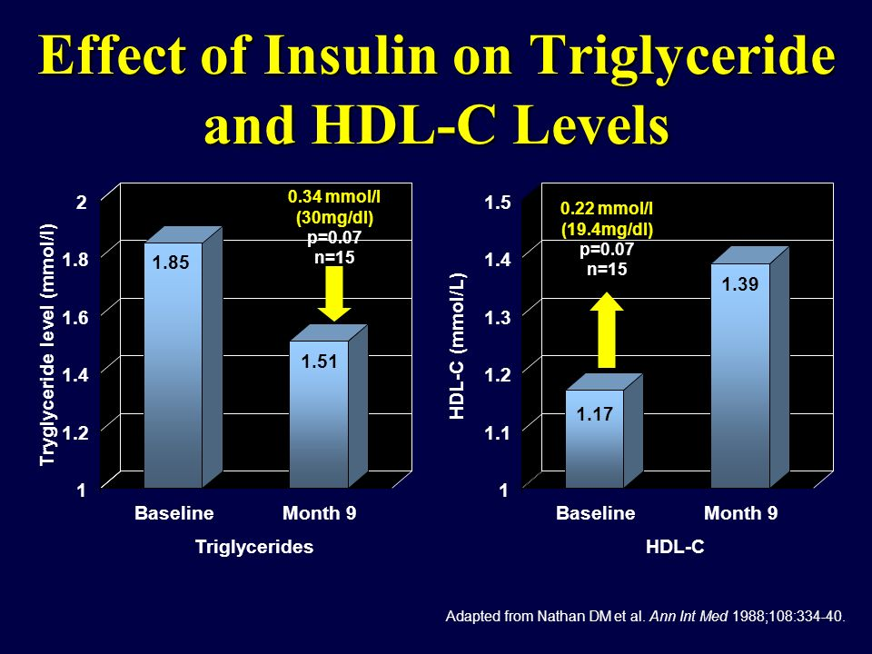 Effect of Insulin on Triglyceride and HDL-C Levels