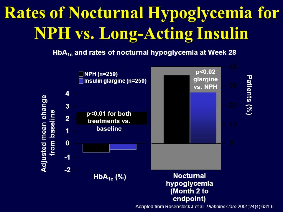 Rates of Nocturnal Hypoglycemia for NPH vs. Long-Acting Insulin