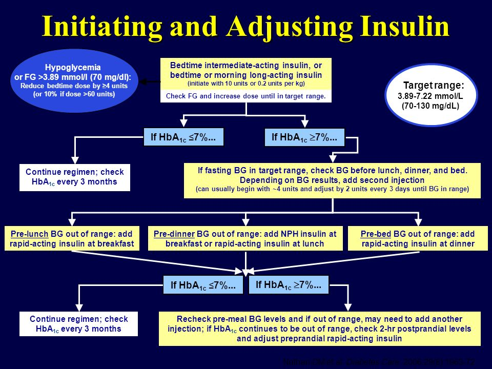 Initiating and Adjusting Insulin
