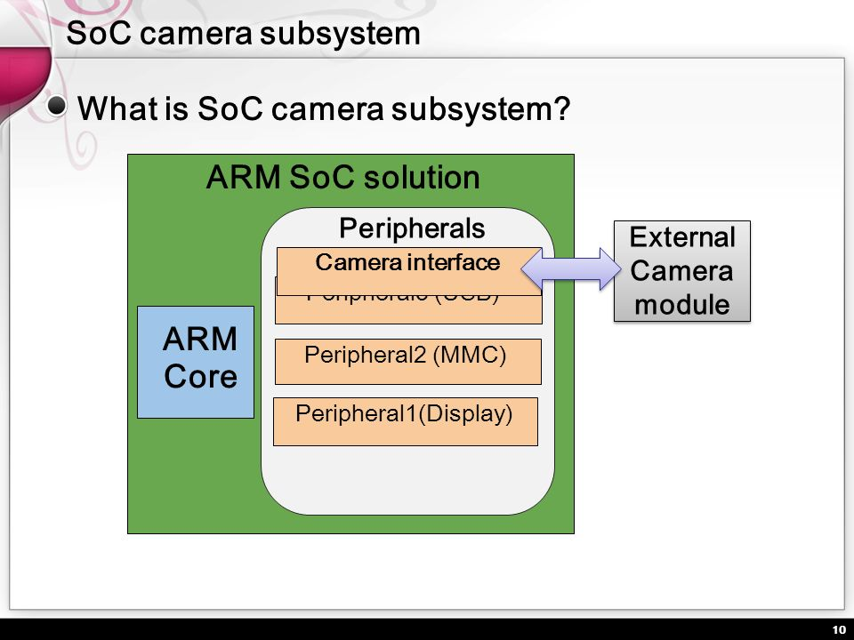 ARM SoC solution ARM Core