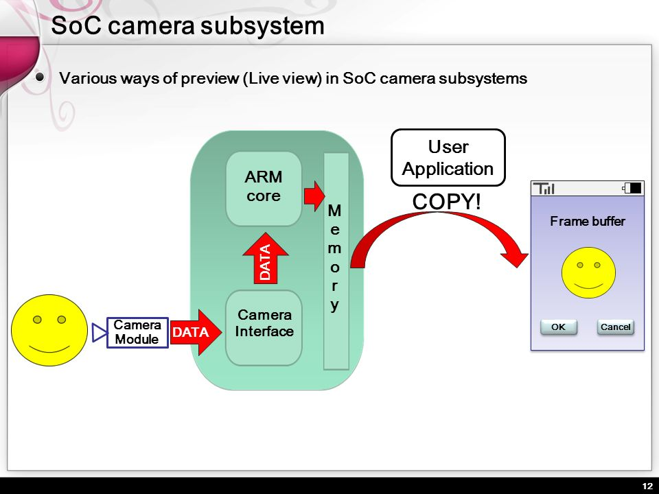 SoC camera subsystem COPY! User Application