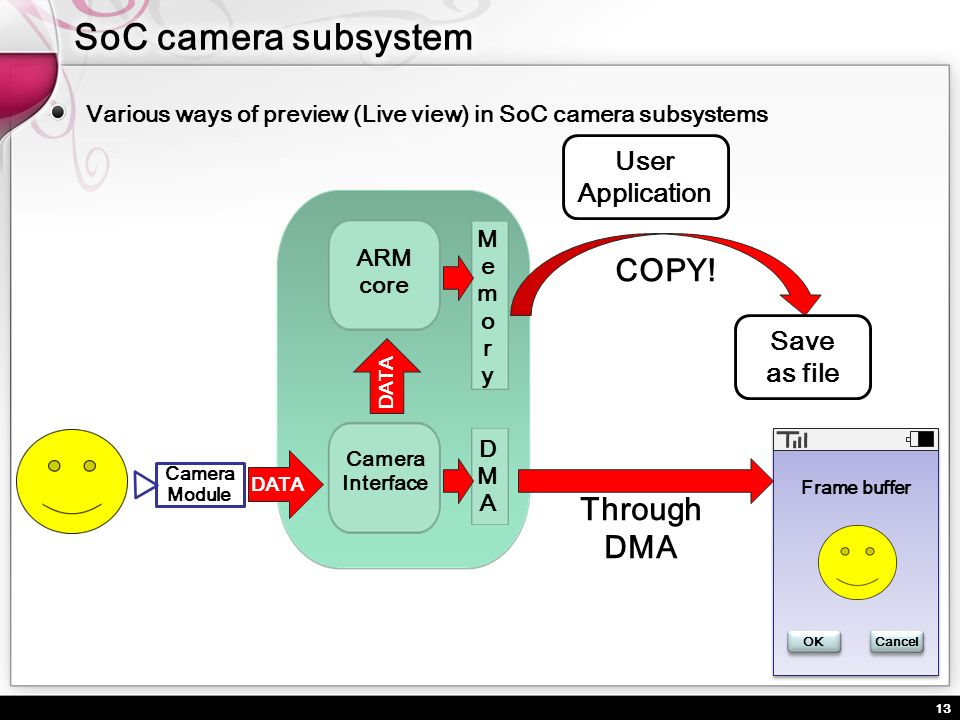 SoC camera subsystem COPY! Through DMA User Application Save as file