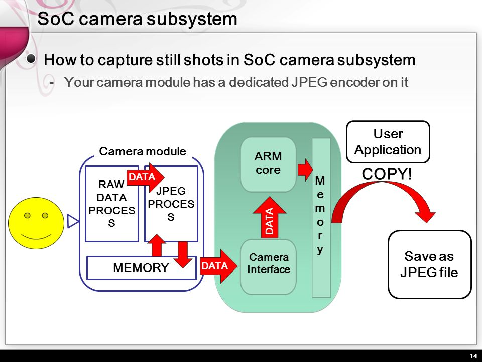 SoC camera subsystem How to capture still shots in SoC camera subsystem. Your camera module has a dedicated JPEG encoder on it.