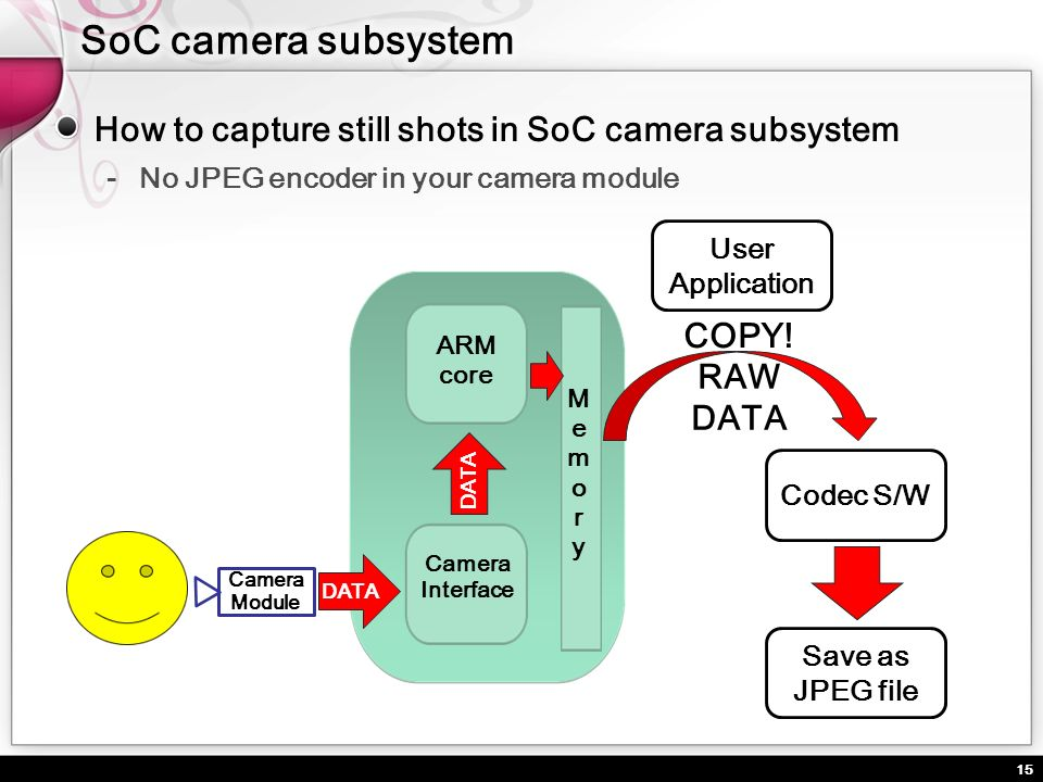 SoC camera subsystem How to capture still shots in SoC camera subsystem. No JPEG encoder in your camera module.
