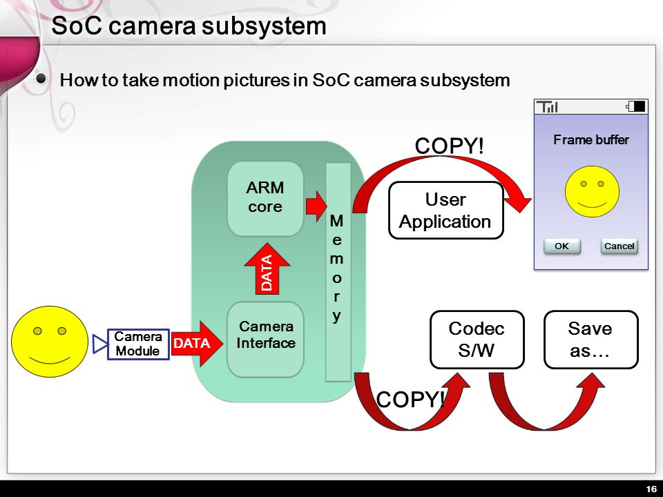SoC camera subsystem COPY! COPY!