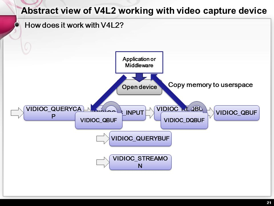 Abstract view of V4L2 working with video capture device