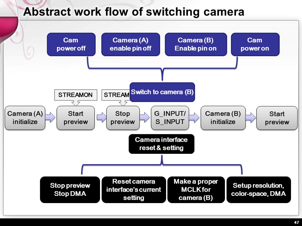 Abstract work flow of switching camera