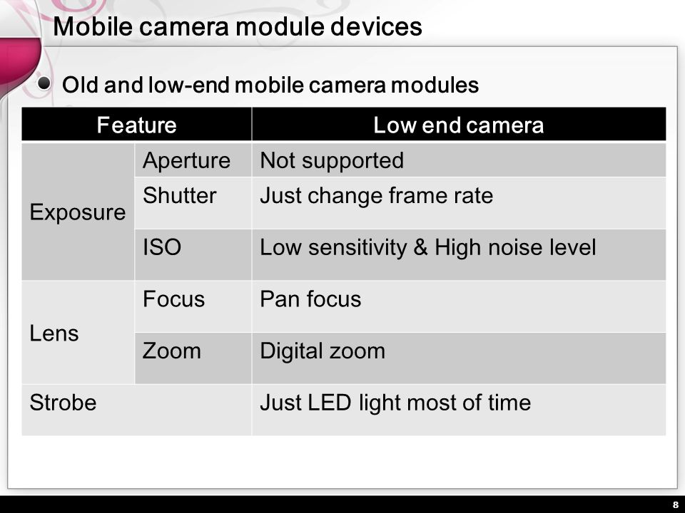 Mobile camera module devices