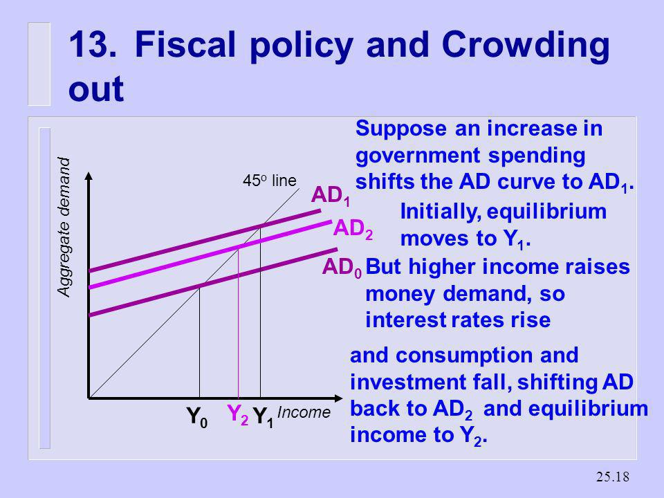 13. Fiscal policy and Crowding out