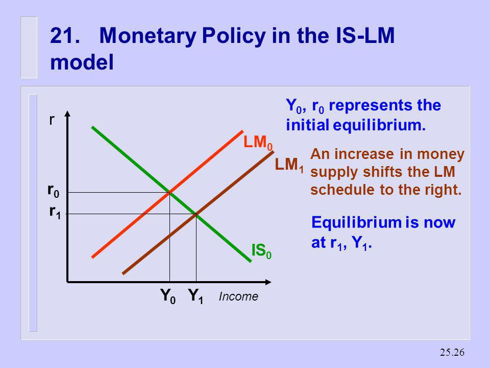 21. Monetary Policy in the IS-LM model