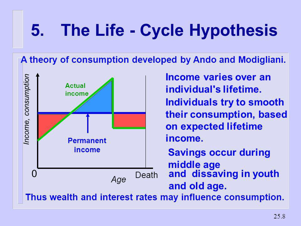 5. The Life - Cycle Hypothesis