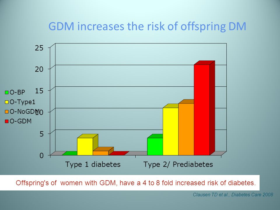 GDM increases the risk of offspring DM