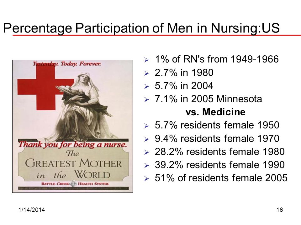 Percentage Participation of Men in Nursing:US