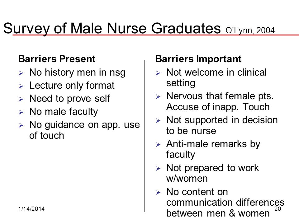 Survey of Male Nurse Graduates O'Lynn, 2004