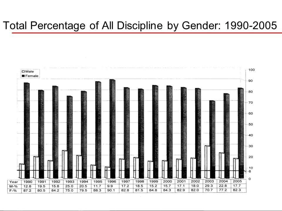 Total Percentage of All Discipline by Gender: 1990-2005
