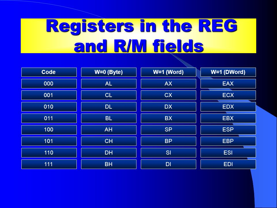 Registers in the REG and R/M fields