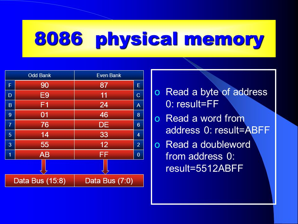 8086 physical memory Read a byte of address 0: result=FF