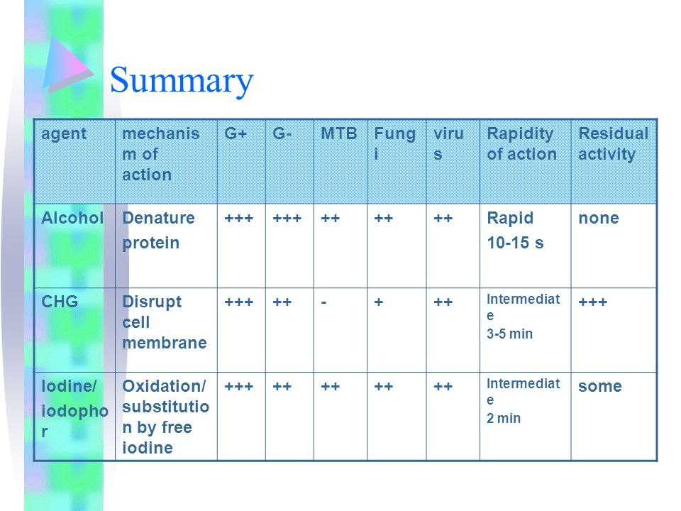 Summary agent mechanism of action G+ G- MTB Fungi virus