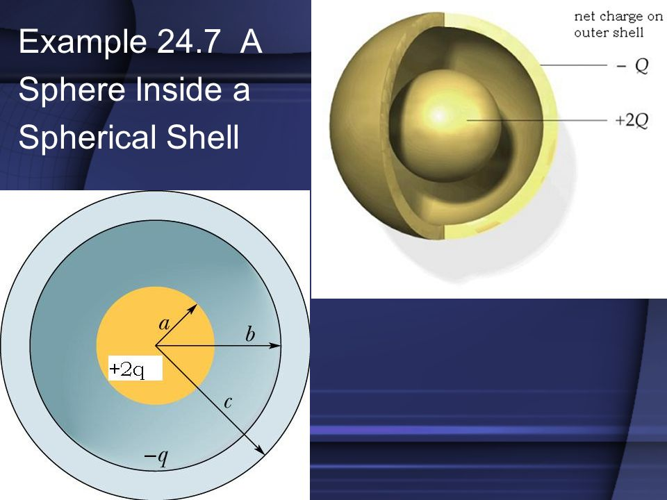 Example 24.7 A Sphere Inside a Spherical Shell