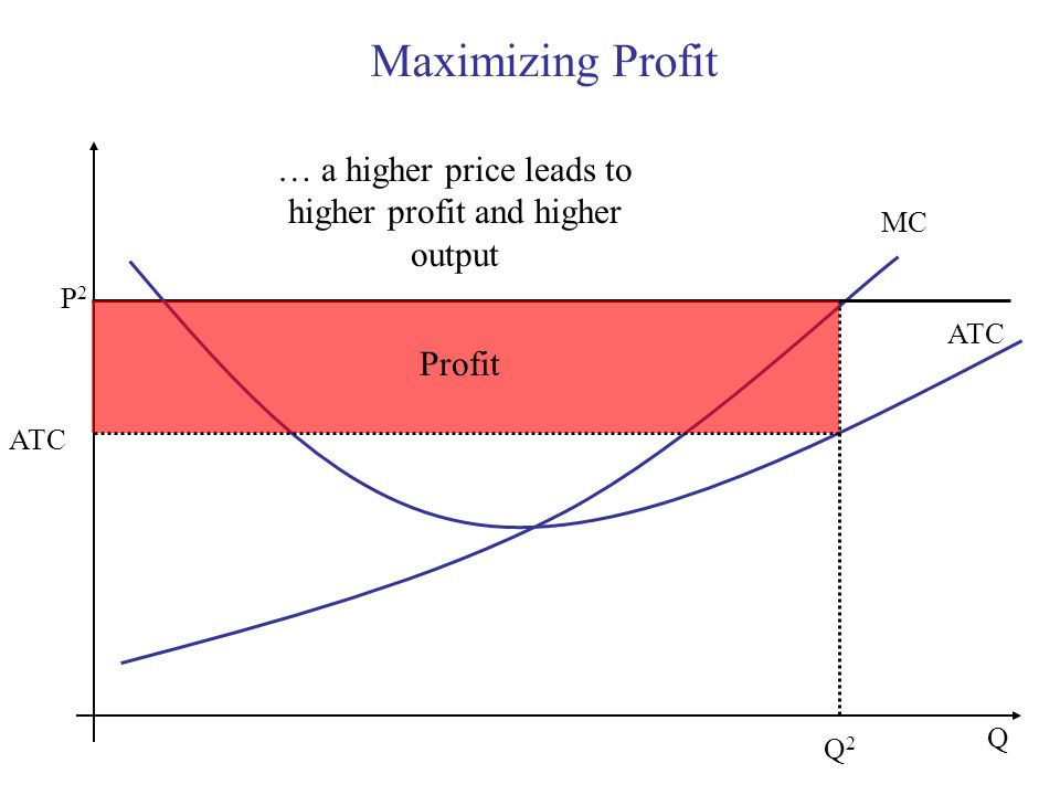 … a higher price leads to higher profit and higher output