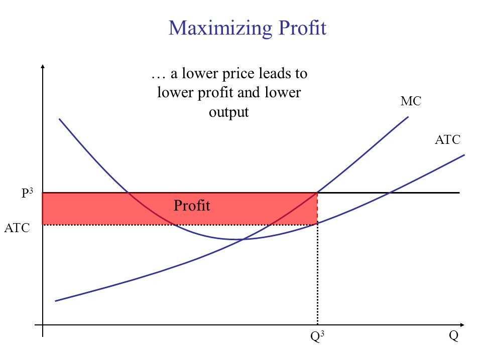 … a lower price leads to lower profit and lower output
