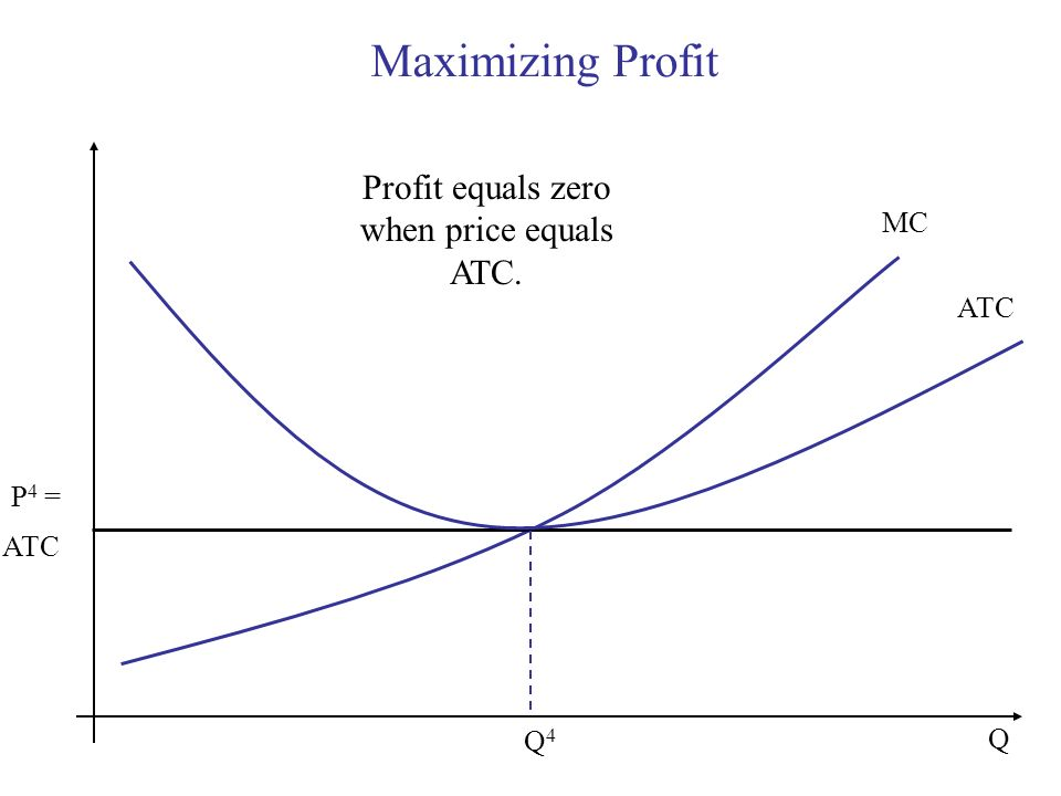 Profit equals zero when price equals ATC.
