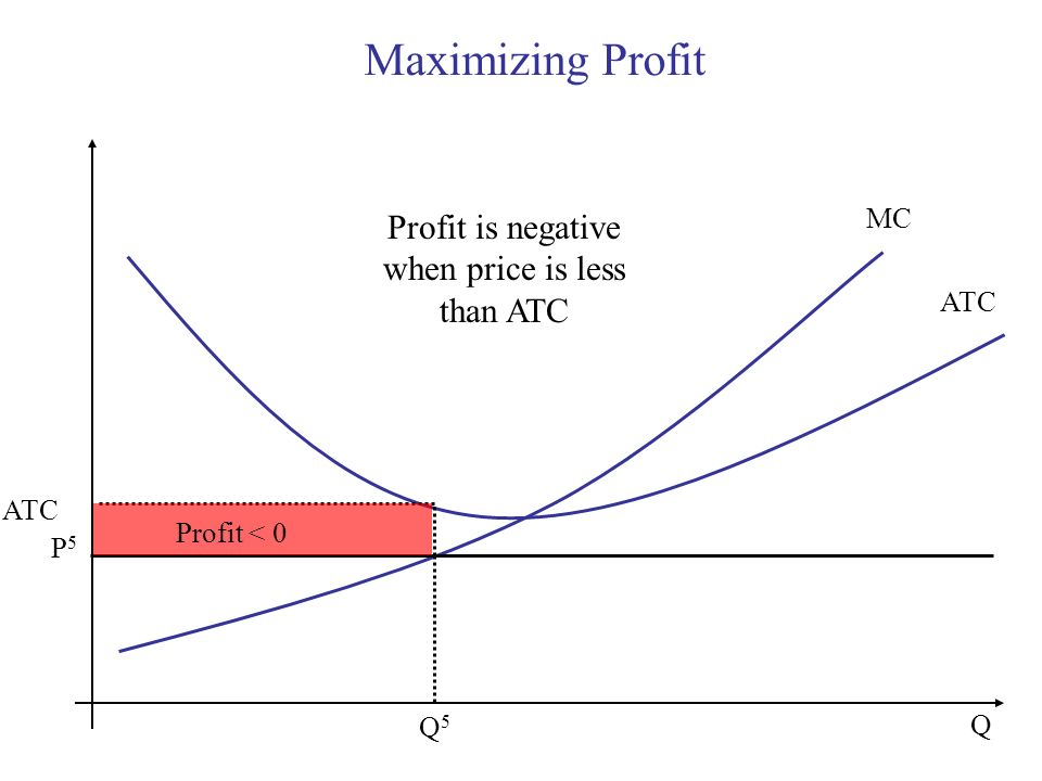 Profit is negative when price is less than ATC