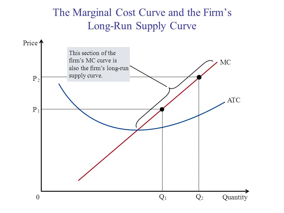 The Marginal Cost Curve and the Firm's Long-Run Supply Curve