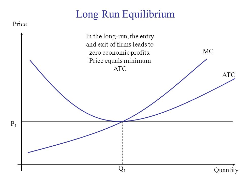 Long Run Equilibrium Price