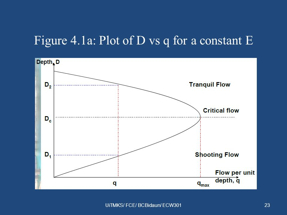 Figure 4.1a: Plot of D vs q for a constant E