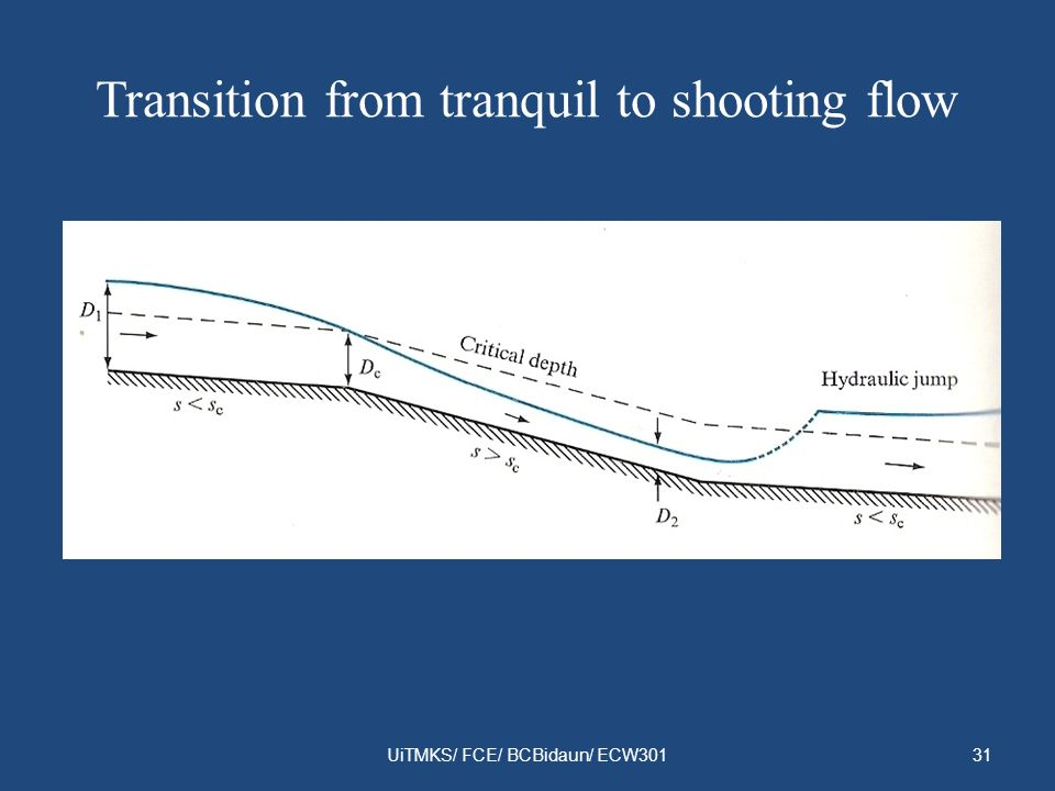 Transition from tranquil to shooting flow