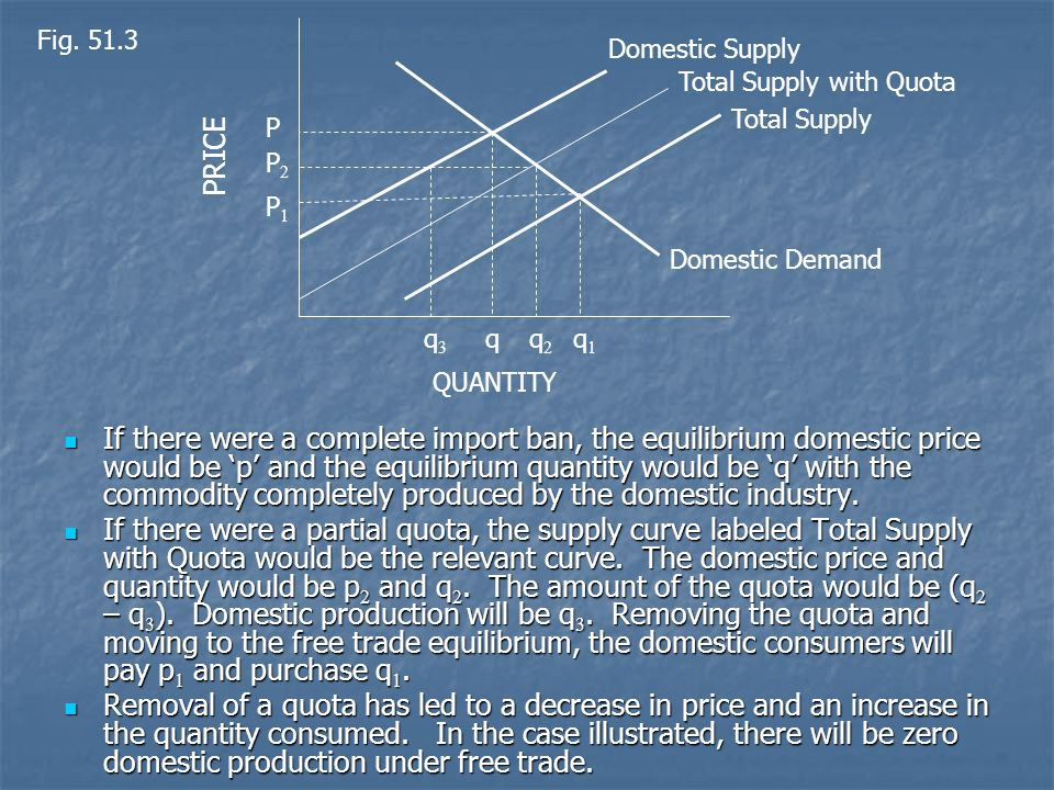 Fig Domestic Supply. Total Supply with Quota. PRICE. Total Supply. P. P2. P1. Domestic Demand.