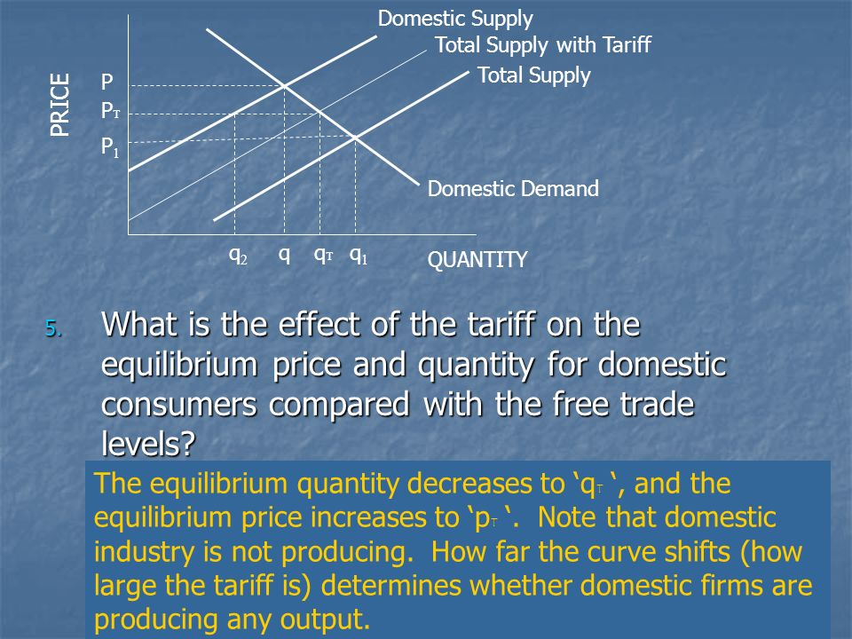 Domestic Supply Total Supply with Tariff. PRICE. Total Supply. P. PT. P1. Domestic Demand. q2.